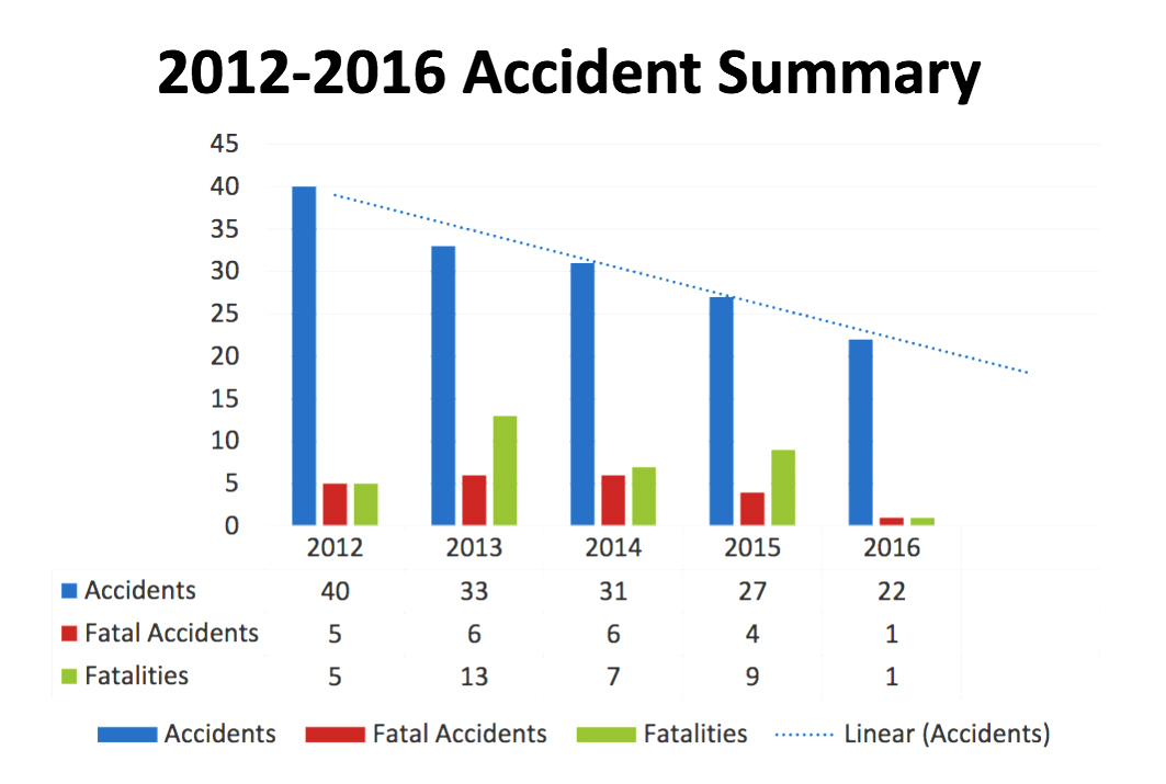 the report analyzes aviation accident data from two years prior, in this  case 2016  the data comes from the ntsb database  it takes a couple years  for
